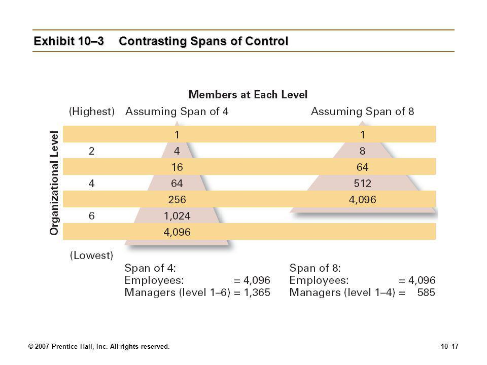 © 2007 Prentice Hall, Inc. All rights reserved.10–17 Exhibit 10–3Contrasting Spans of Control