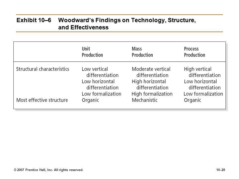 © 2007 Prentice Hall, Inc. All rights reserved.10–28 Exhibit 10–6Woodward's Findings on Technology, Structure, and Effectiveness
