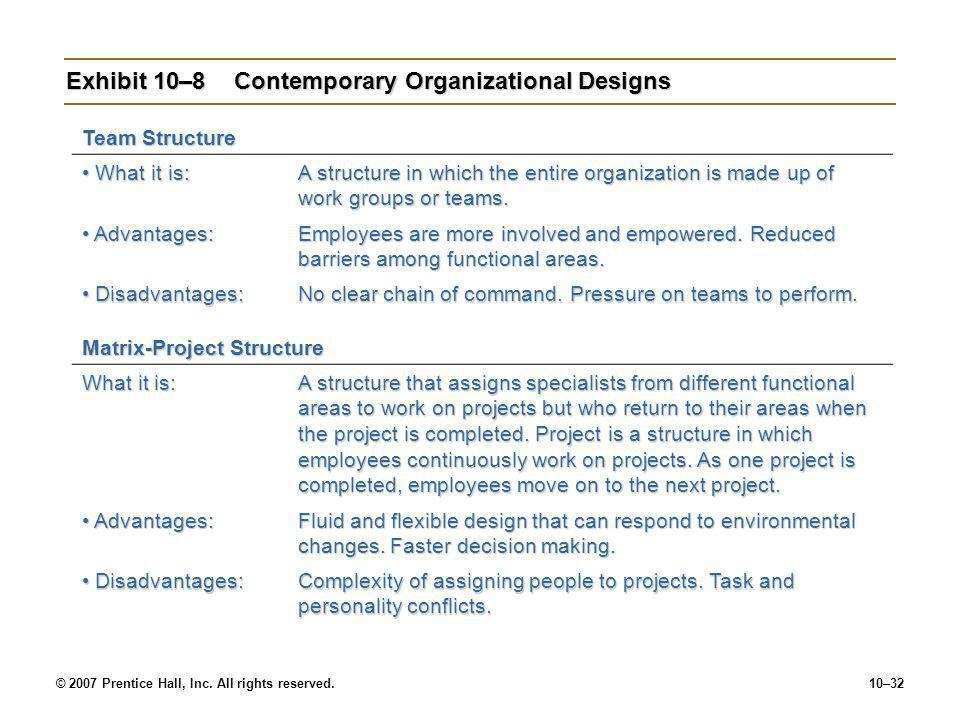 © 2007 Prentice Hall, Inc. All rights reserved.10–32 Exhibit 10–8Contemporary Organizational Designs Team Structure What it is: What it is: A structur