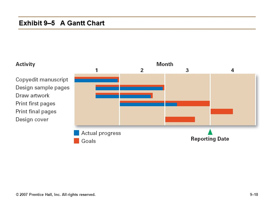 © 2007 Prentice Hall, Inc. All rights reserved.9–18 Exhibit 9–5A Gantt Chart