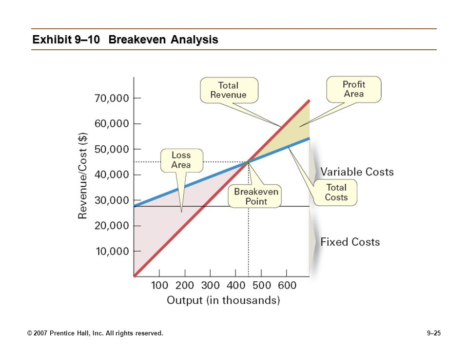 © 2007 Prentice Hall, Inc. All rights reserved.9–25 Exhibit 9–10Breakeven Analysis