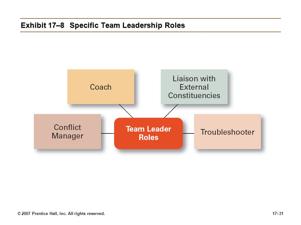© 2007 Prentice Hall, Inc. All rights reserved.17–31 Exhibit 17–8Specific Team Leadership Roles