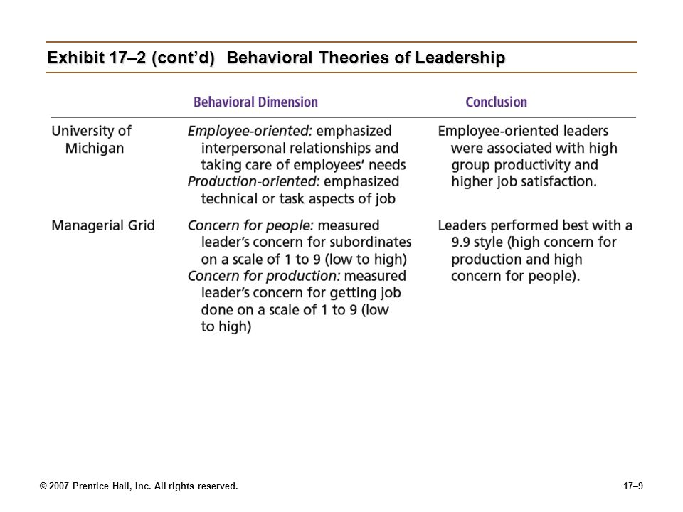 © 2007 Prentice Hall, Inc. All rights reserved.17–9 Exhibit 17–2 (cont'd)Behavioral Theories of Leadership