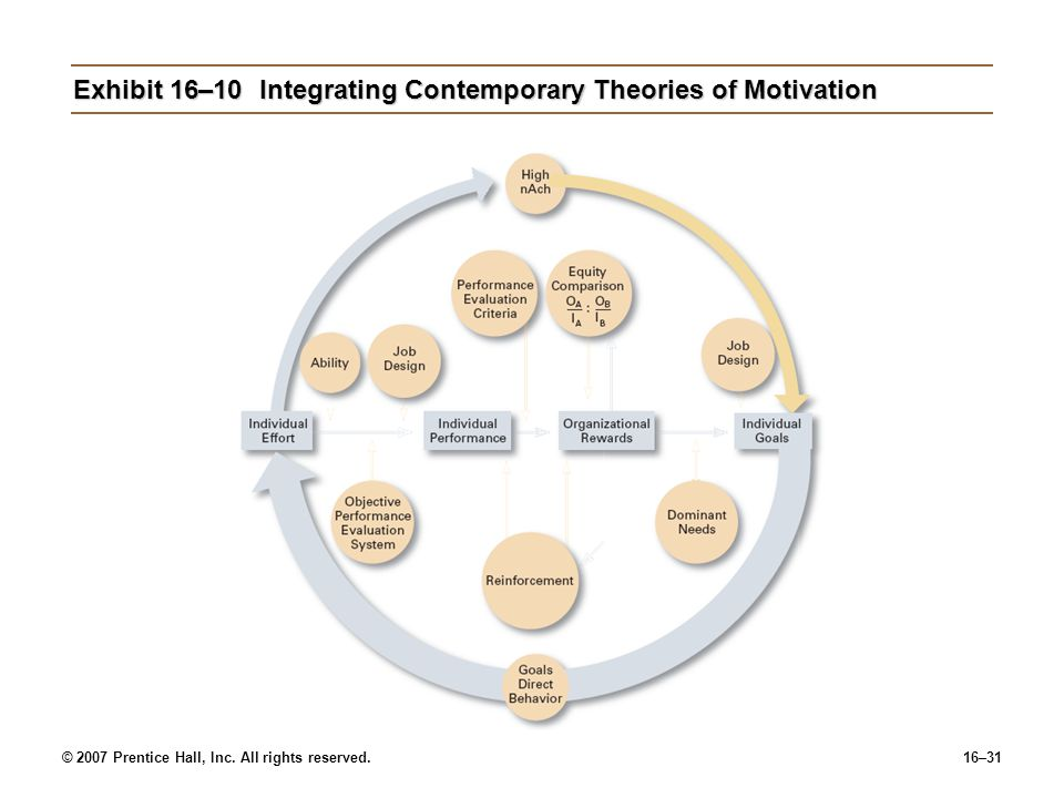 © 2007 Prentice Hall, Inc. All rights reserved.16–31 Exhibit 16–10Integrating Contemporary Theories of Motivation