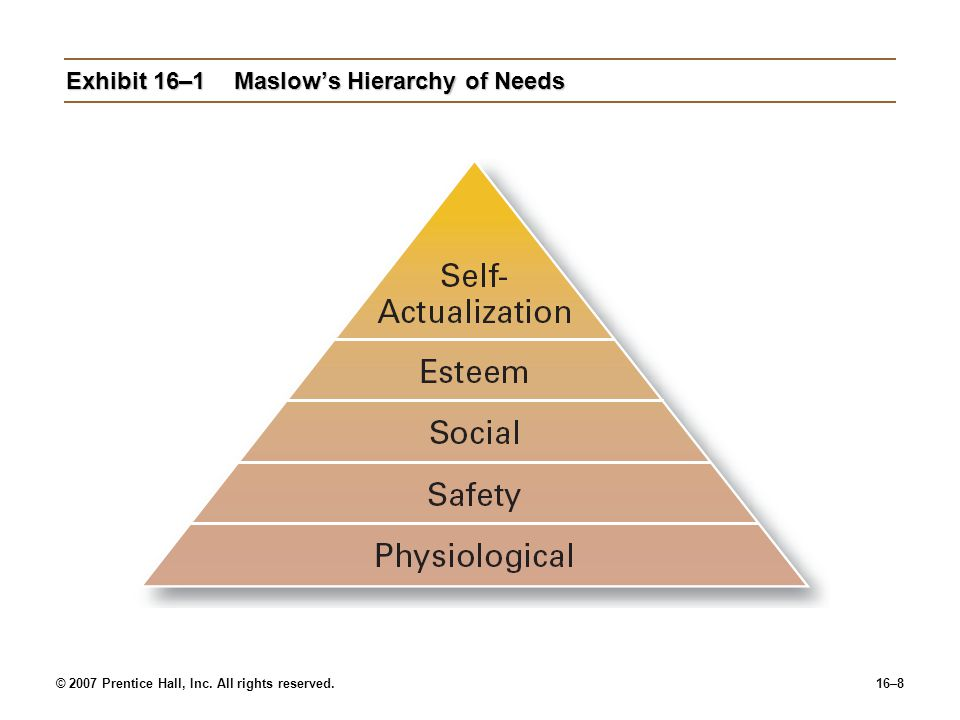 © 2007 Prentice Hall, Inc. All rights reserved.16–8 Exhibit 16–1Maslow's Hierarchy of Needs