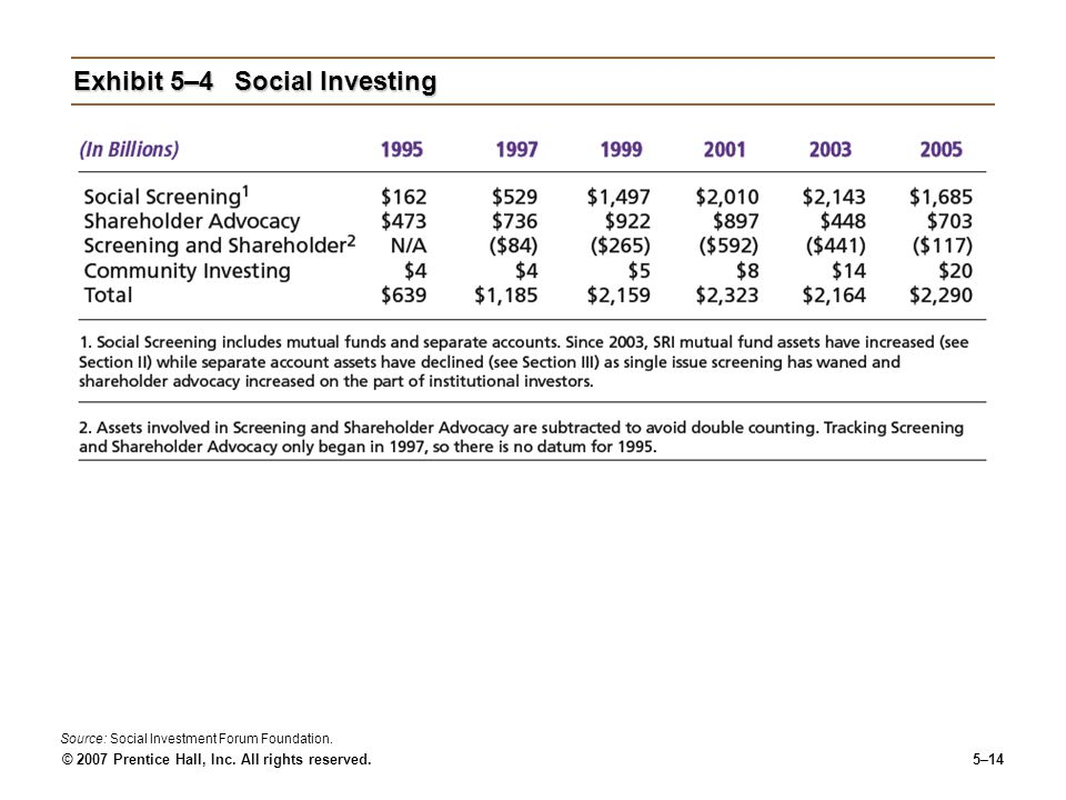 © 2007 Prentice Hall, Inc. All rights reserved.5–14 Exhibit 5–4Social Investing Source: Social Investment Forum Foundation.