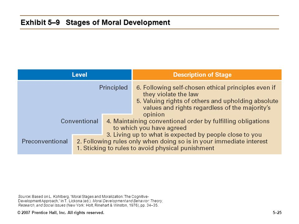 "© 2007 Prentice Hall, Inc. All rights reserved.5–25 Exhibit 5–9Stages of Moral Development Source: Based on L. Kohlberg, ""Moral Stages and Moralizatio"