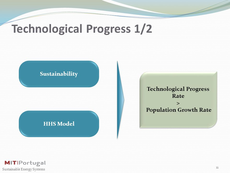 Technological Progress 1/2 11 Sustainable Energy Systems Sustainability HHS Model Technological Progress Rate > Population Growth Rate Technological P