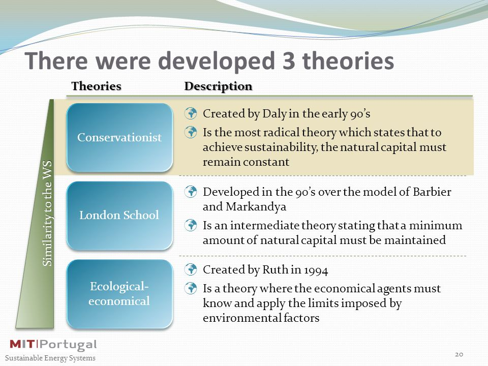 There were developed 3 theories 20 Sustainable Energy Systems Similarity to the WS Conservationist London School Ecological- economical TheoriesDescription Created by Daly in the early 90's Is the most radical theory which states that to achieve sustainability, the natural capital must remain constant Developed in the 90's over the model of Barbier and Markandya Is an intermediate theory stating that a minimum amount of natural capital must be maintained Created by Ruth in 1994 Is a theory where the economical agents must know and apply the limits imposed by environmental factors