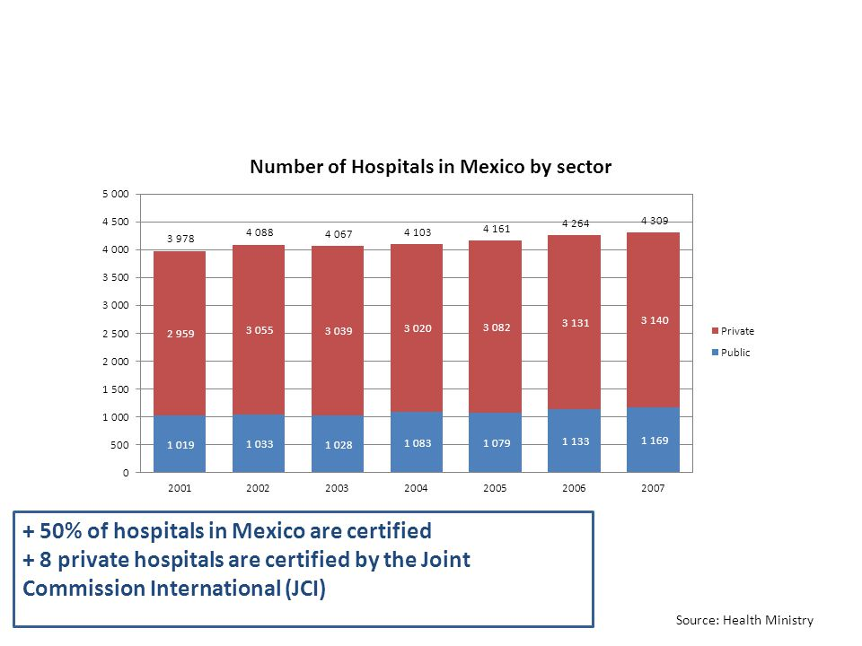 Source: Health Ministry + 50% of hospitals in Mexico are certified + 8 private hospitals are certified by the Joint Commission International (JCI)