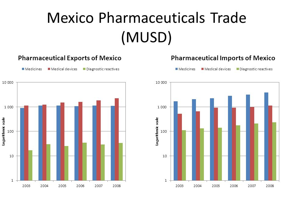 Mexico Pharmaceuticals Trade (MUSD)
