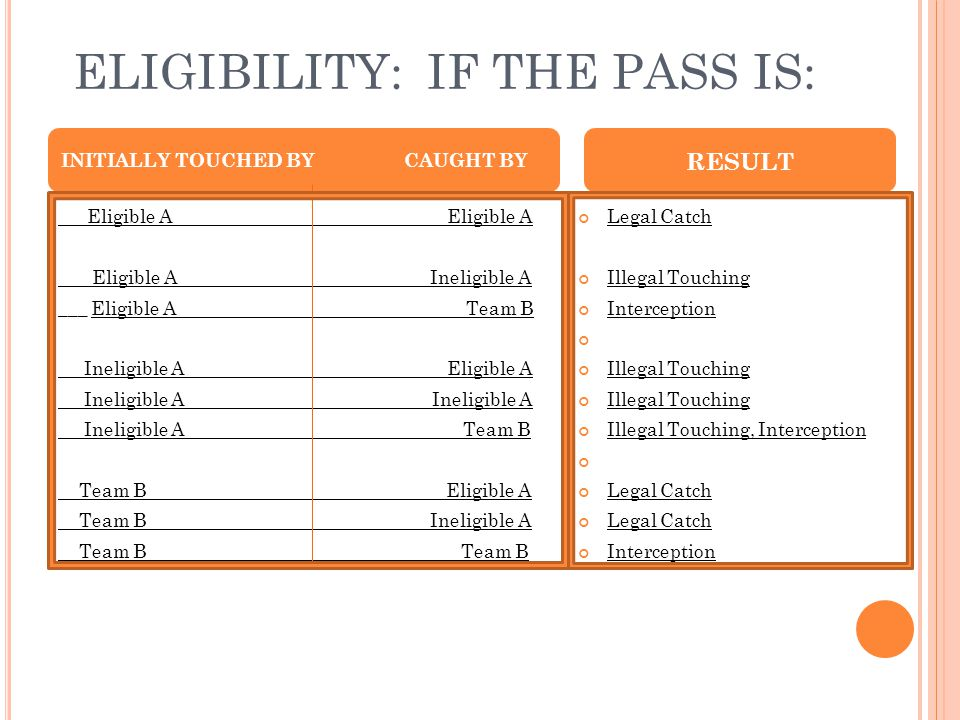 ELIGIBILITY: IF THE PASS IS: Eligible A Eligible A Ineligible A ___ Eligible A Team B Ineligible A Eligible A Ineligible A Ineligible A Ineligible A T