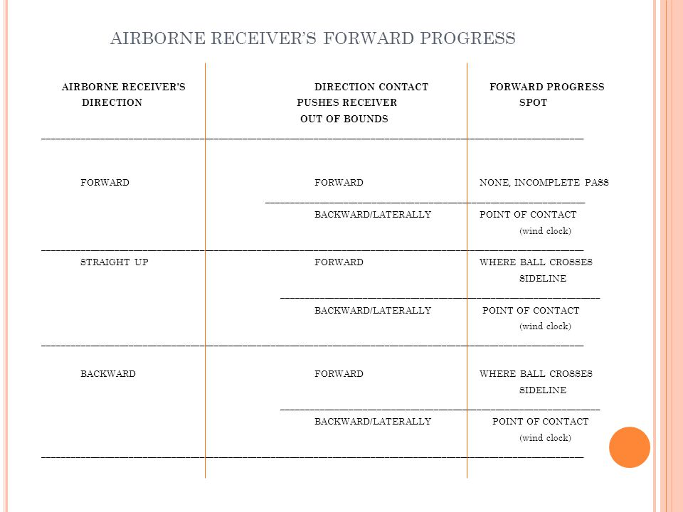 AIRBORNE RECEIVER'S FORWARD PROGRESS AIRBORNE RECEIVER'SDIRECTION CONTACT FORWARD PROGRESS DIRECTION PUSHES RECEIVERSPOT OUT OF BOUNDS _______________