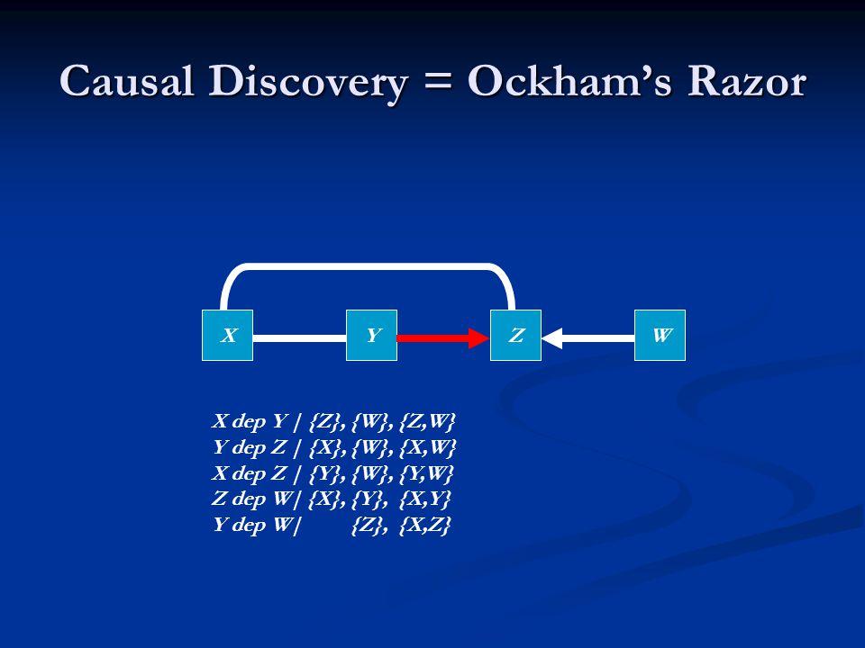 Causal Discovery = Ockham's Razor XYZW X dep Y | {Z}, {W}, {Z,W} Y dep Z | {X}, {W}, {X,W} X dep Z | {Y}, {W}, {Y,W} Z dep W| {X}, {Y}, {X,Y} Y dep W| {Z}, {X,Z}