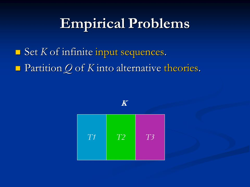 Empirical Problems T1T2T3 Set K of infinite input sequences. Set K of infinite input sequences. Partition Q of K into alternative theories. Partition