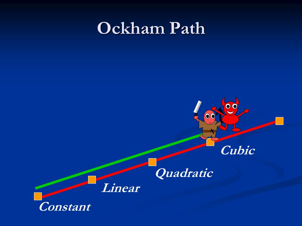 Ockham Path Constant Linear Quadratic Cubic