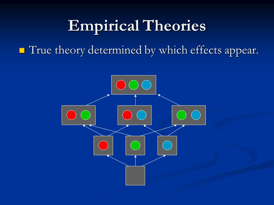 Empirical Theories True theory determined by which effects appear. True theory determined by which effects appear.