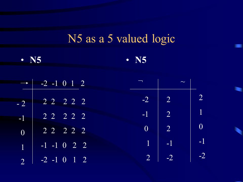 N5 as a 5 valued logic N5 -2 -1 0 1 2 2 2 2 2 2 -1 -1 0 2 2 -2 -1 0 1 2 - 2 0 1 2 -2 0 1 2 ¬ ~ 1 0 -2