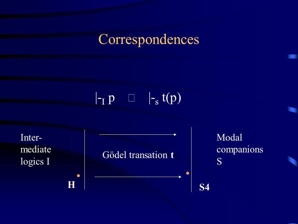 Inter- mediate logics I Modal companions S H S4 Gödel transation t |- I p  |- s t(p) Correspondences