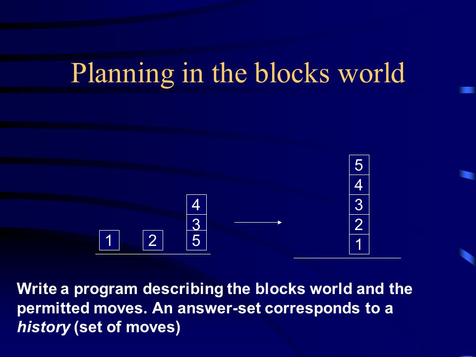 Planning in the blocks world 12 3 5 4 1 3 2 4 5 Write a program describing the blocks world and the permitted moves.