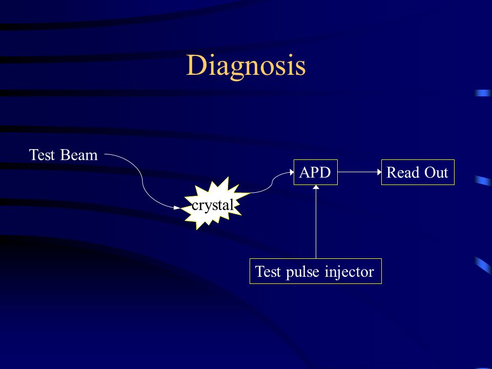 Diagnosis crystal Test Beam APDRead Out Test pulse injector
