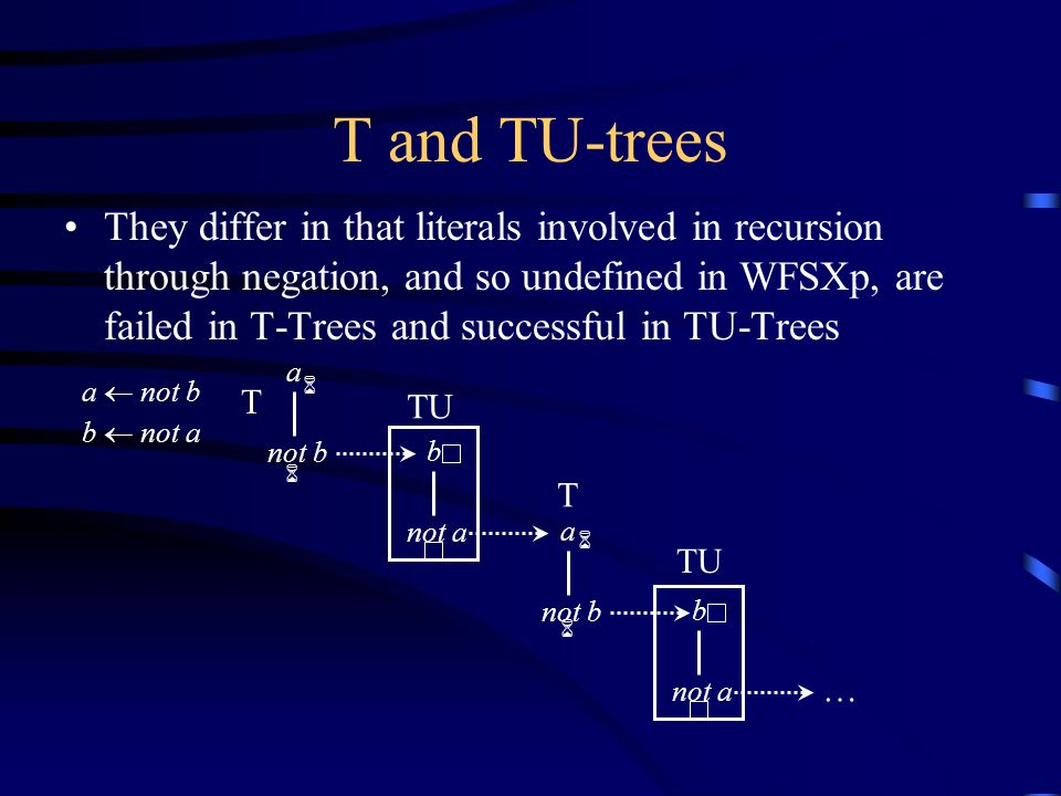 T and TU-trees They differ in that literals involved in recursion through negation, and so undefined in WFSXp, are failed in T-Trees and successful in TU-Trees a  not b b  not a … b not a TU b not a TU a not b T a T 6 6 6 6