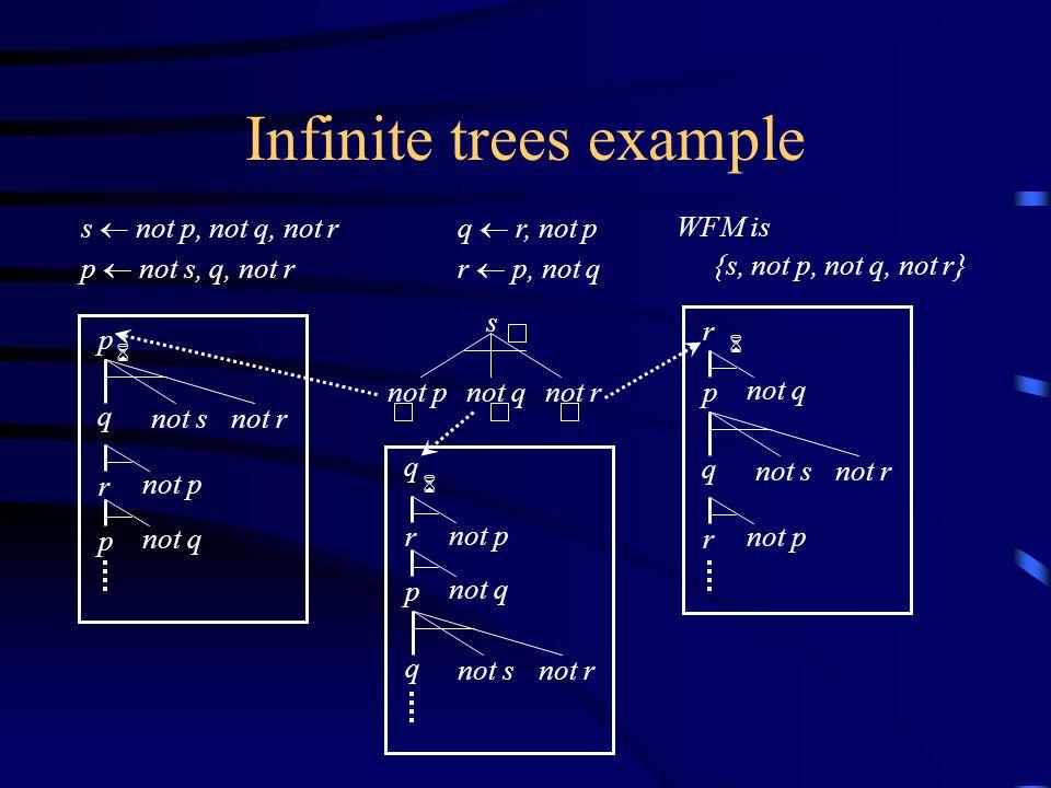 Infinite trees example s  not p, not q, not r p  not s, q, not r q  r, not p r  p, not q WFM is {s, not p, not q, not r} not pnot qnot r s 6 p q not s r not q not r r not p p q not snot r r not p p not q 6 6 q r not p p not q q not snot r