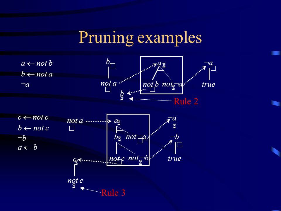 Pruning examples a  not b b  not a ¬a b not a 6 a not b not ¬a ¬a¬a true 6 c  not c b  not c ¬b a  b not a 6 ¬b¬b true c not c ¬a¬a b not ¬b a not ¬a 6 6 6 6 6 Rule 3 b Rule 2 6