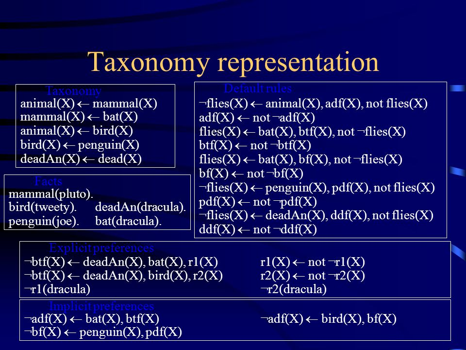 Taxonomy representation Taxonomy animal(X)  mammal(X) mammal(X)  bat(X) animal(X)  bird(X) bird(X)  penguin(X) deadAn(X)  dead(X) Default rules ¬flies(X)  animal(X), adf(X), not flies(X) adf(X)  not ¬adf(X) flies(X)  bat(X), btf(X), not ¬flies(X) btf(X)  not ¬btf(X) flies(X)  bat(X), bf(X), not ¬flies(X) bf(X)  not ¬bf(X) ¬flies(X)  penguin(X), pdf(X), not flies(X) pdf(X)  not ¬pdf(X) ¬flies(X)  deadAn(X), ddf(X), not flies(X) ddf(X)  not ¬ddf(X) Facts mammal(pluto).