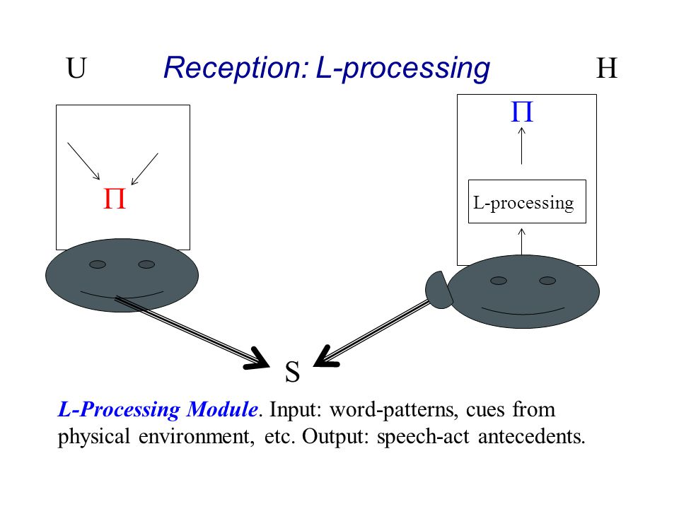 U Reception: L-processing H   L-processing S L-Processing Module. Input: word-patterns, cues from phys