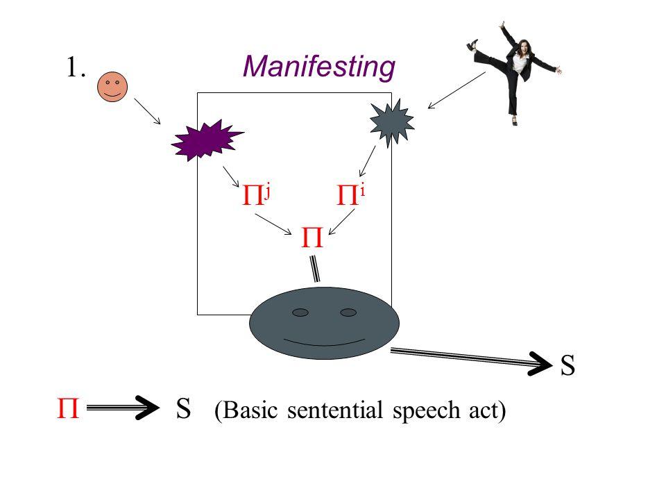 1. Manifesting  j  i  S  S (Basic sentential speech act)