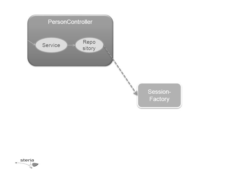 Session- Factory PersonController Service Repo sitory