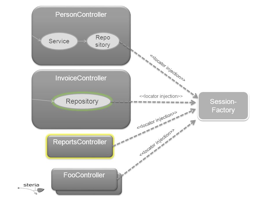 Session- Factory PersonController Service Repo sitory InvoiceController Repository FooServiceImpl ReportsController FooController >