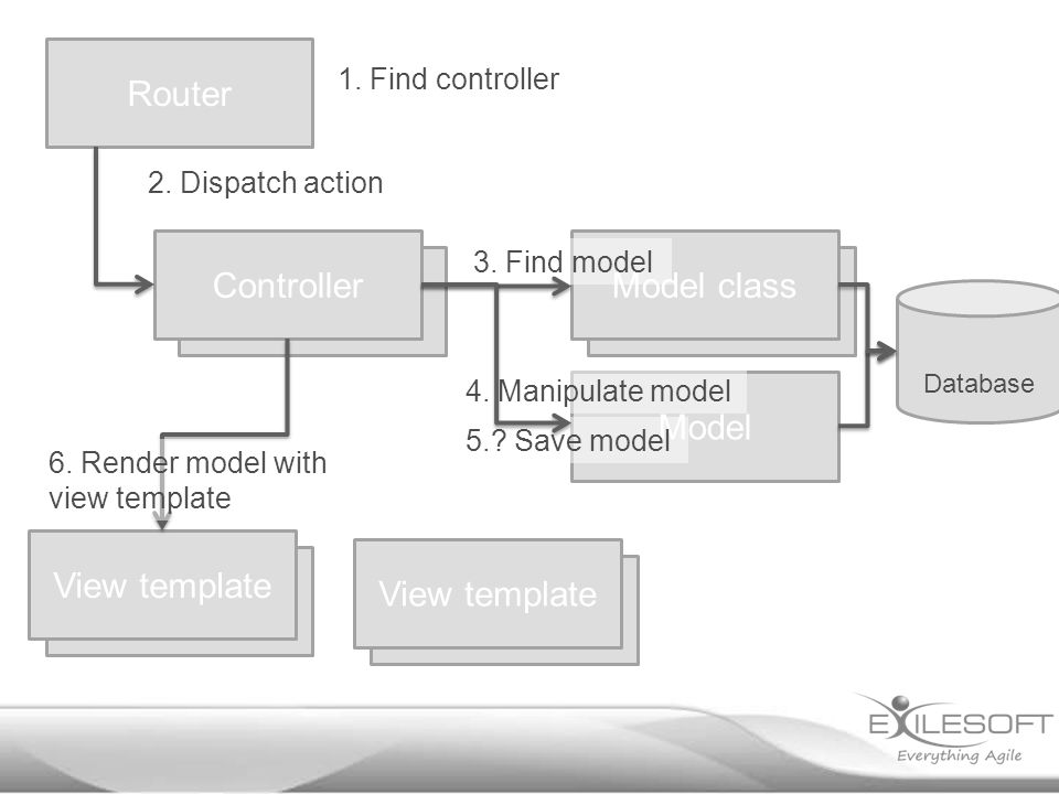 Router Controller 1. Find controller 2. Dispatch action Model class 3.