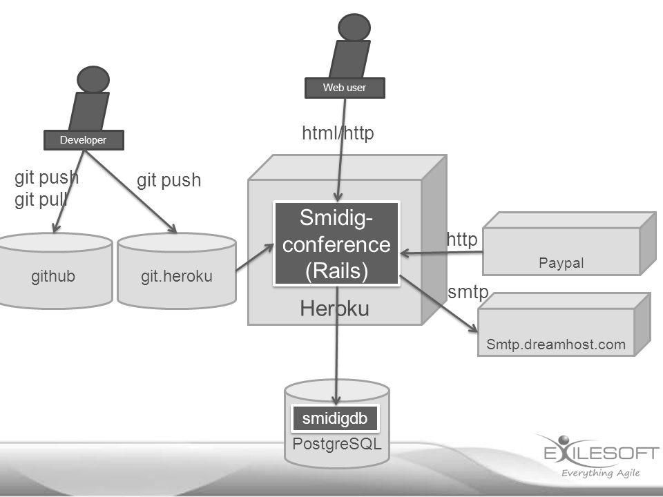 Heroku Smtp.dreamhost.com Paypal PostgreSQL Smidig- conference (Rails) Web userDeveloper smidigdb git.herokugithub git push git pull html/http http smtp