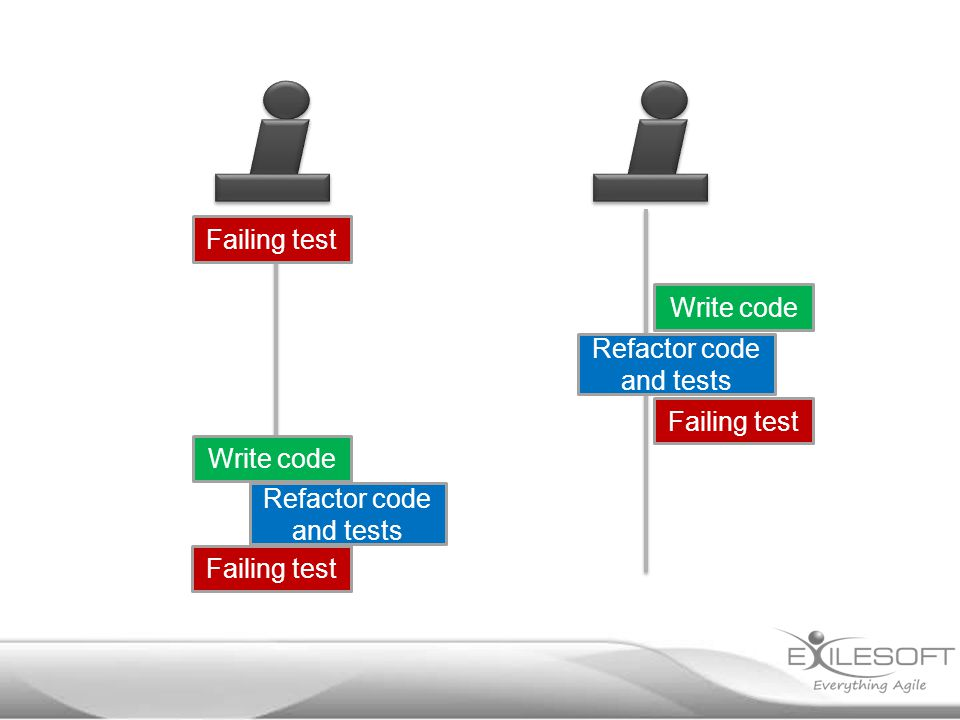 Write code Failing test Write code Failing test Refactor code and tests