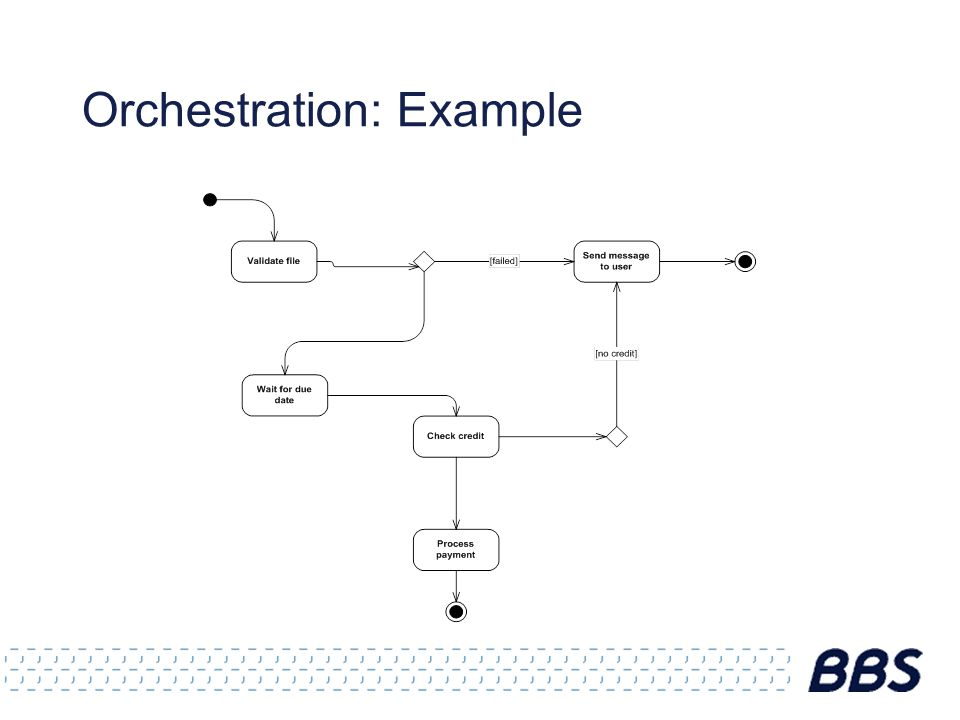 Orchestration: Example