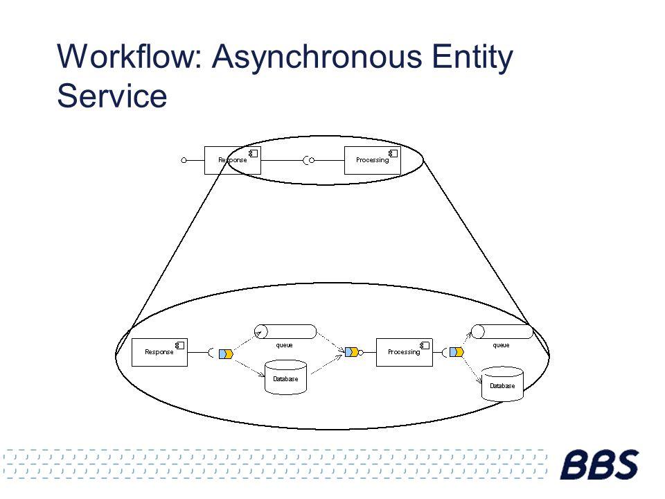 Workflow: Asynchronous Entity Service