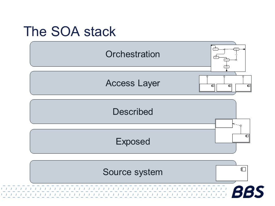 The SOA stack Orchestration Access Layer Exposed Source system Described