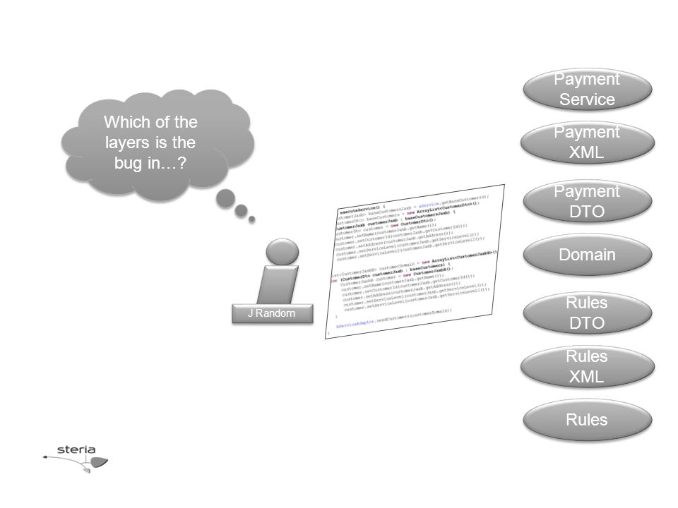 Payment Service Payment XML Payment DTO Domain Rules DTO Rules XML Rules Which of the layers is the bug in…