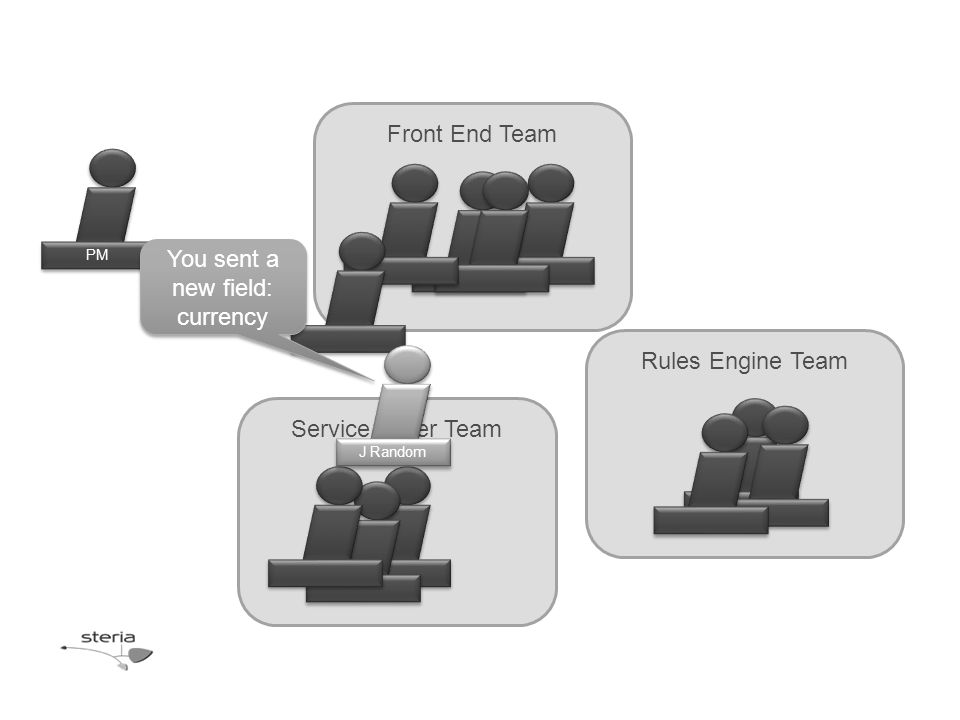 Rules Engine Team Front End Team Service Layer Team PM J Random You sent a new field: currency