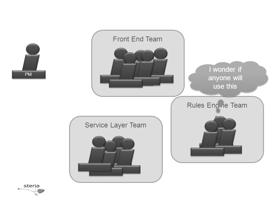Rules Engine Team Front End Team Service Layer Team PM I wonder if anyone will use this