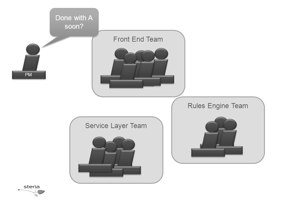 Rules Engine Team Front End Team Service Layer Team PM Done with A soon