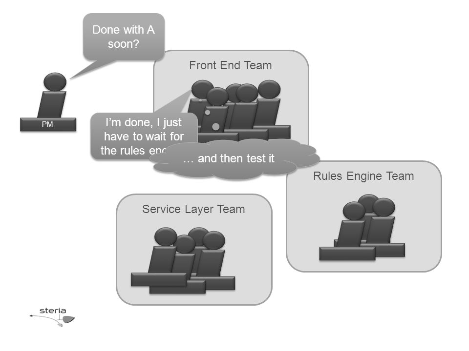 Rules Engine Team Front End Team Service Layer Team PM Done with A soon.