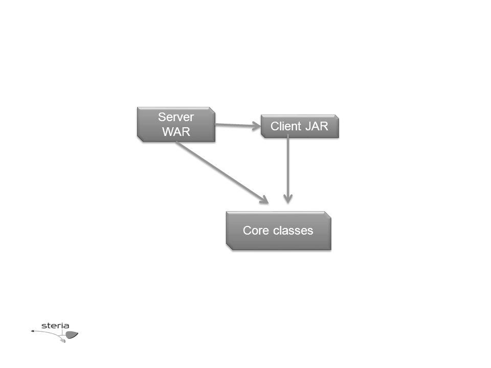 Server WAR Core classes Client JAR
