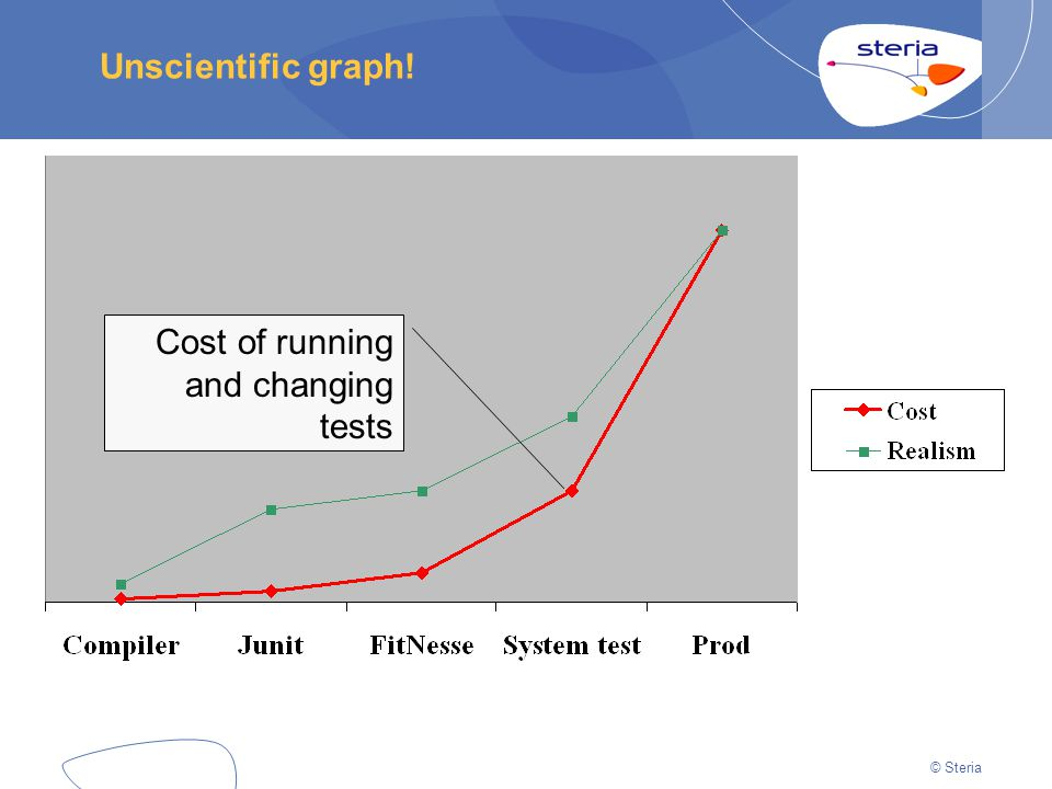 © Steria Unscientific graph! Cost of running and changing tests
