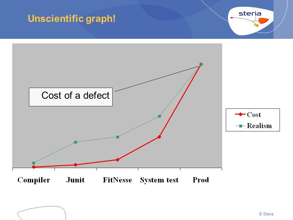 © Steria Unscientific graph! Cost of a defect