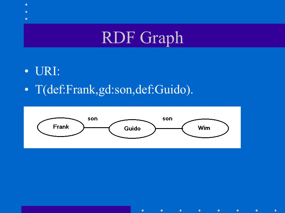 Definitions A rule generates a triple A query is a graph Closure graph A solution is a subgraph of a graph