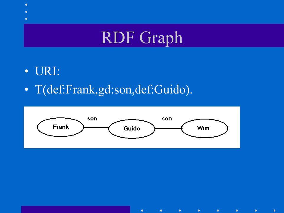 RDF Graph URI: T(def:Frank,gd:son,def:Guido).