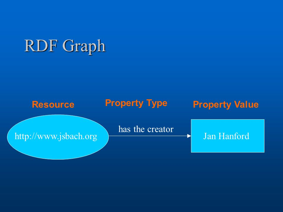 RDF Graph http://www.jsbach.org Jan Hanford has the creator Resource Property Type Property Value